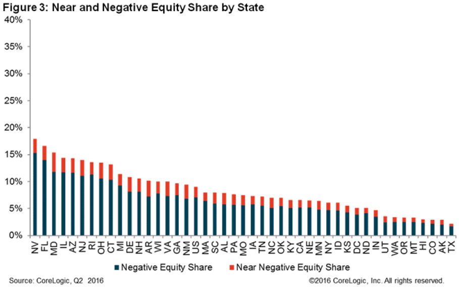 WPJ News | Near and Negative Equity Share by State 2016
