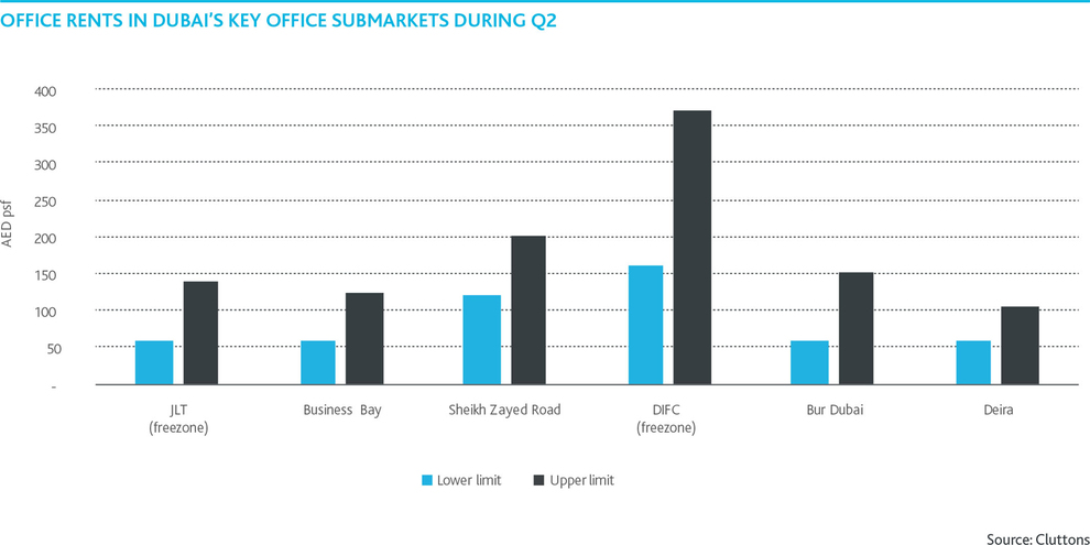WPJ News | Office rents in Dubai during Q2