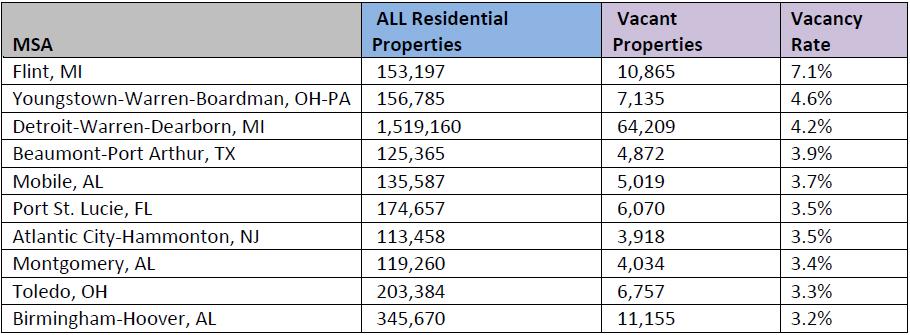 WPJ News | Top 10 Most Vacant US Cities Q3 2016