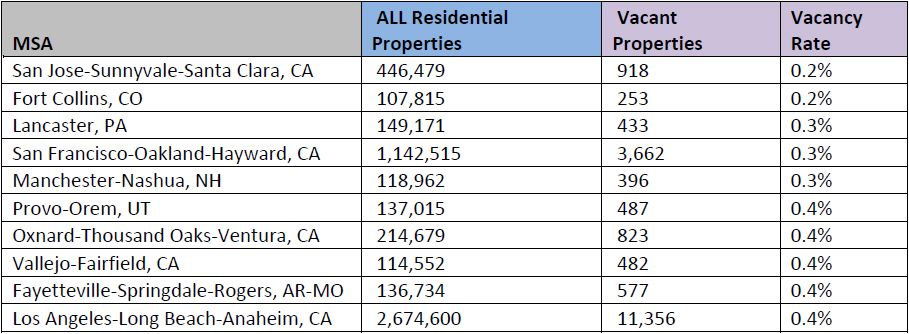 WPJ News | Top 10 US Cities Running out of Rooms Q3 2016