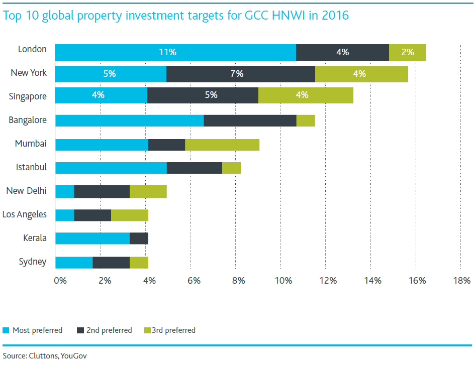 Top-10-global-property-investment-for-GCC.jpg