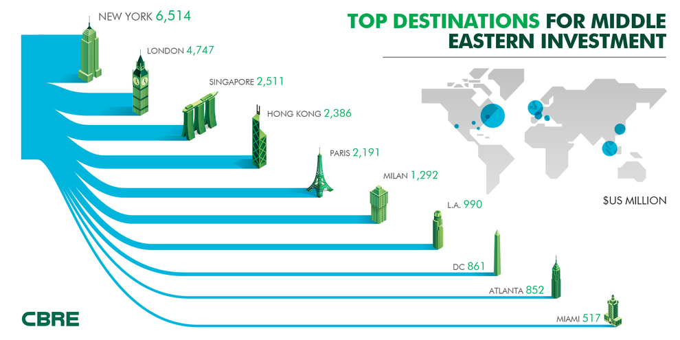 Top-destinations-for-Middle-Eastern-Property-Investment-in-2016.jpg