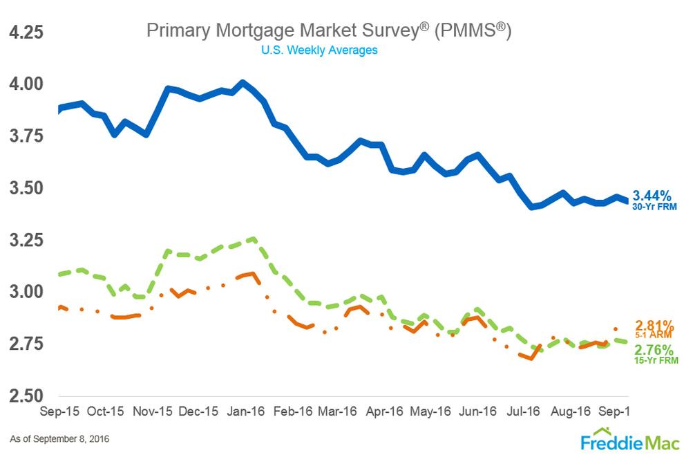 WPJ News | US Primary Mortgage Market Survey August 2016