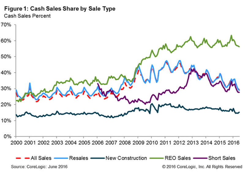 US-Real-Estate-Cash-Sales-Report-2016-chart-1.png