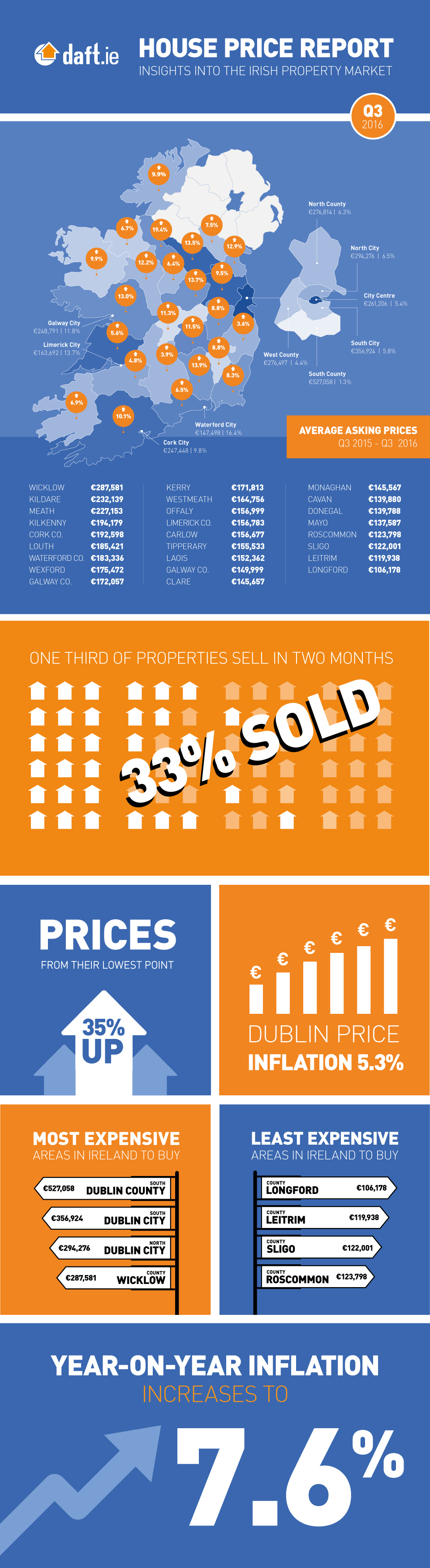 2016-q3-house-price-infographic-daft.jpg