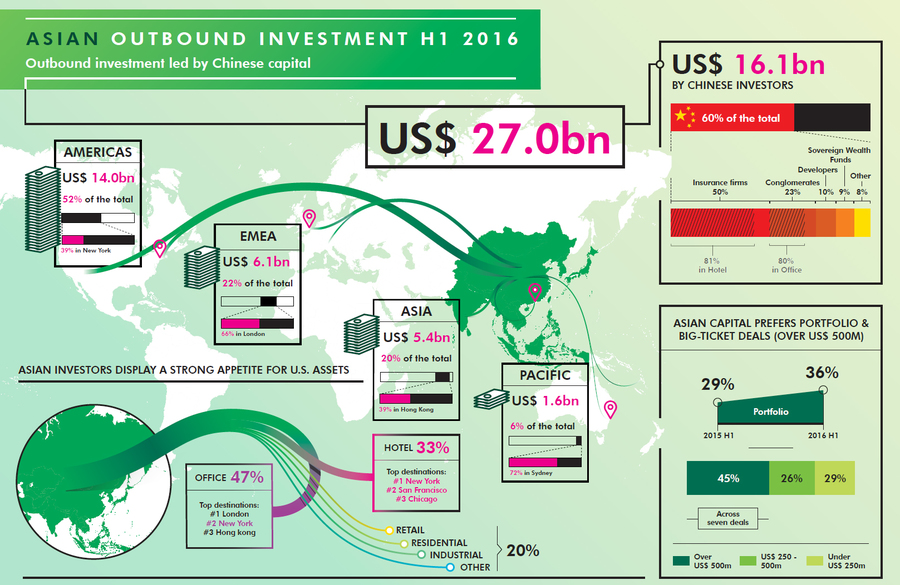 Asian-OUtbound-Investment-2016.jpg