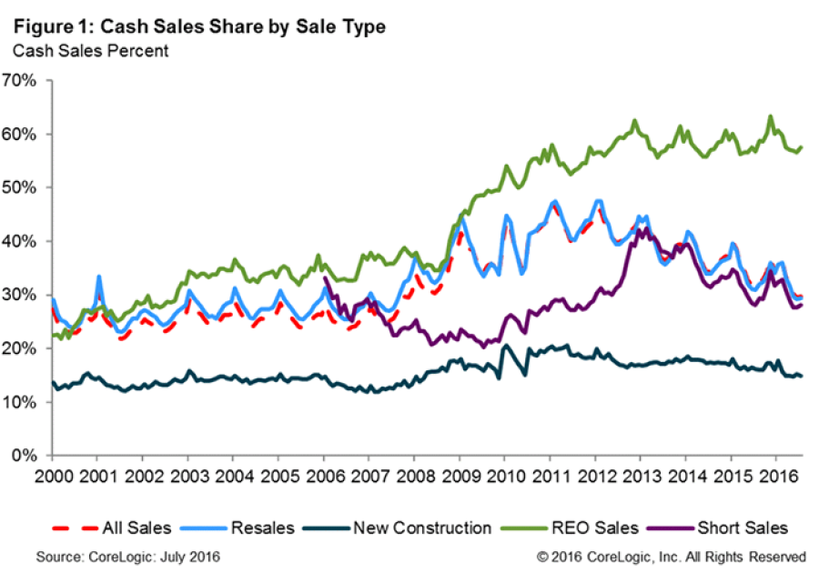 Cash-Sales-Chare-by-Sale-Type-July-2016.png