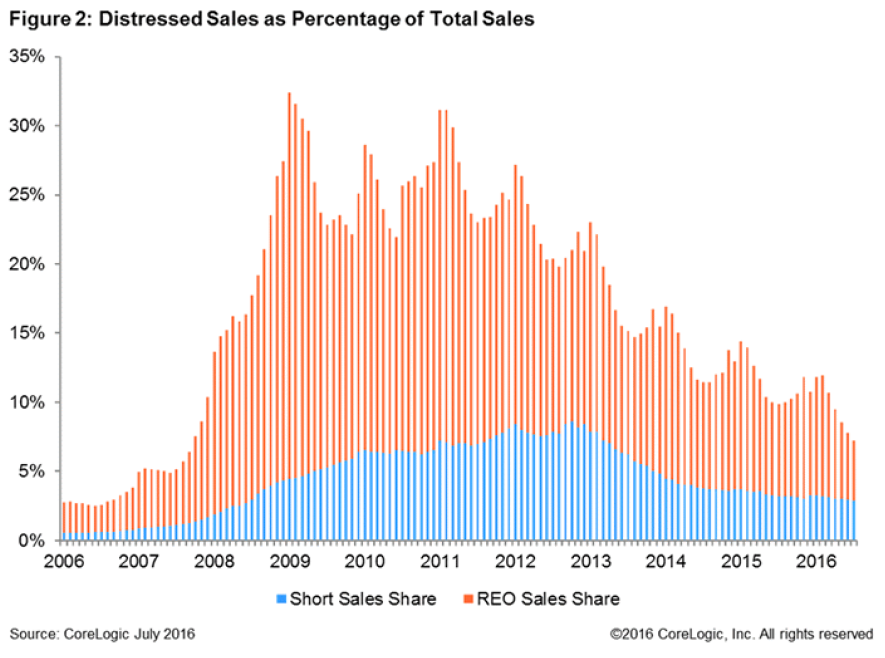 Distressed-Sales-July-2016.png