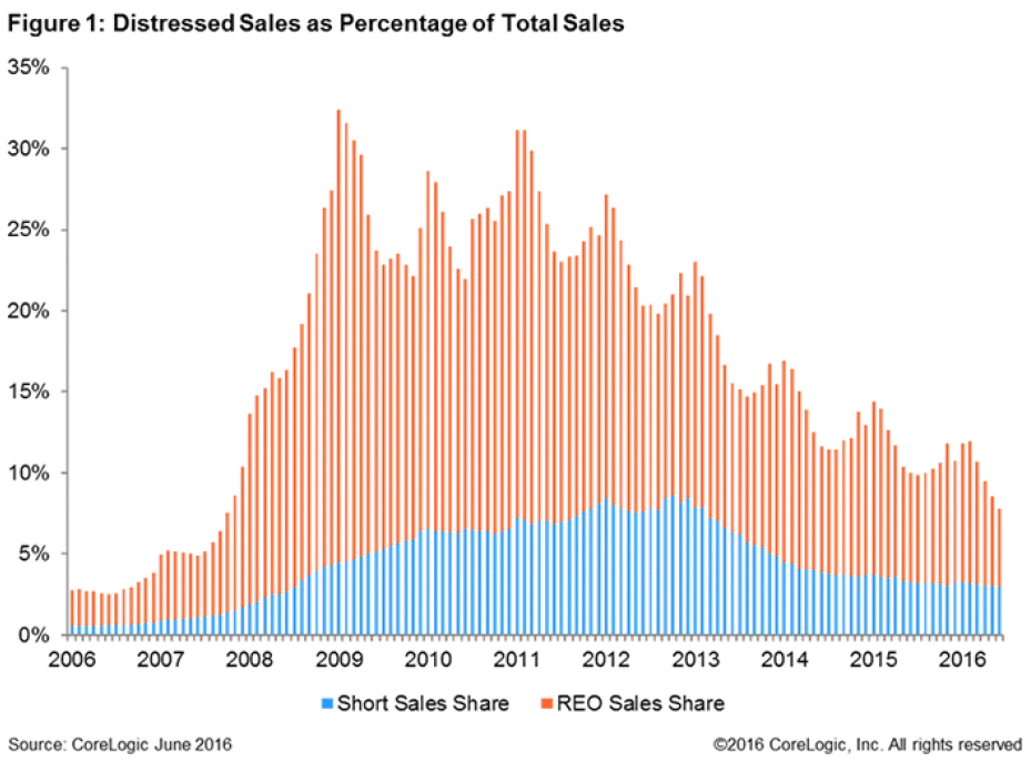 WPJ News | Distressed Sales as Percentage of Total Sales in 2016