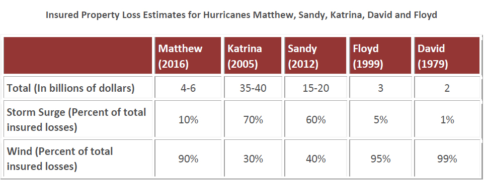 WPJ News | Insured Property Loss Estimates for Hurricanes Matthew, Sandy, Katrina, David and Floyd