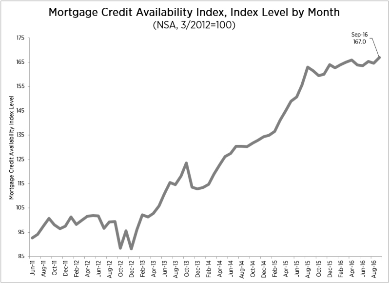 WPJ News | Mortgage Credit Availability Index - Level by Month