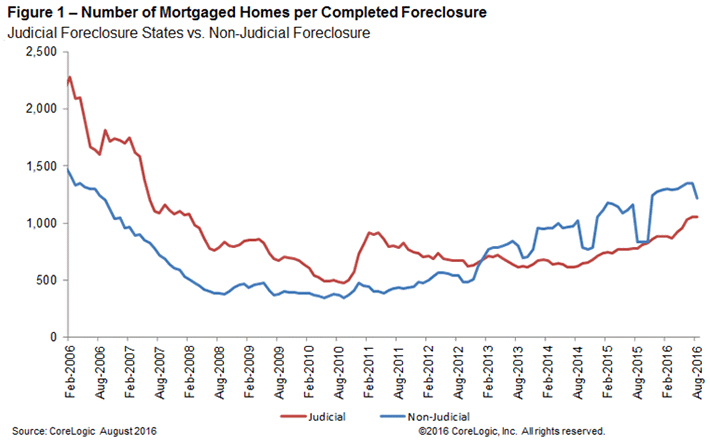 WPJ News | Number of Mortgaged Homes per Completed Foreclosure August 2016