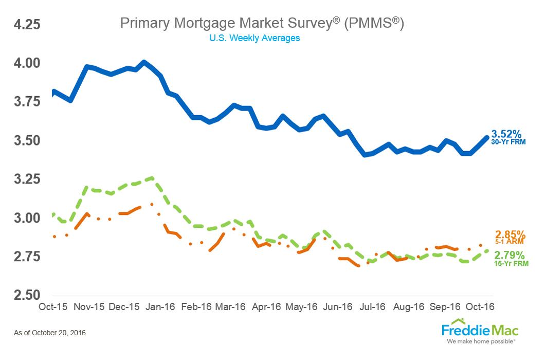 WPJ News | Freddie Mac's Primary Mortgage Market Survey for October 2016