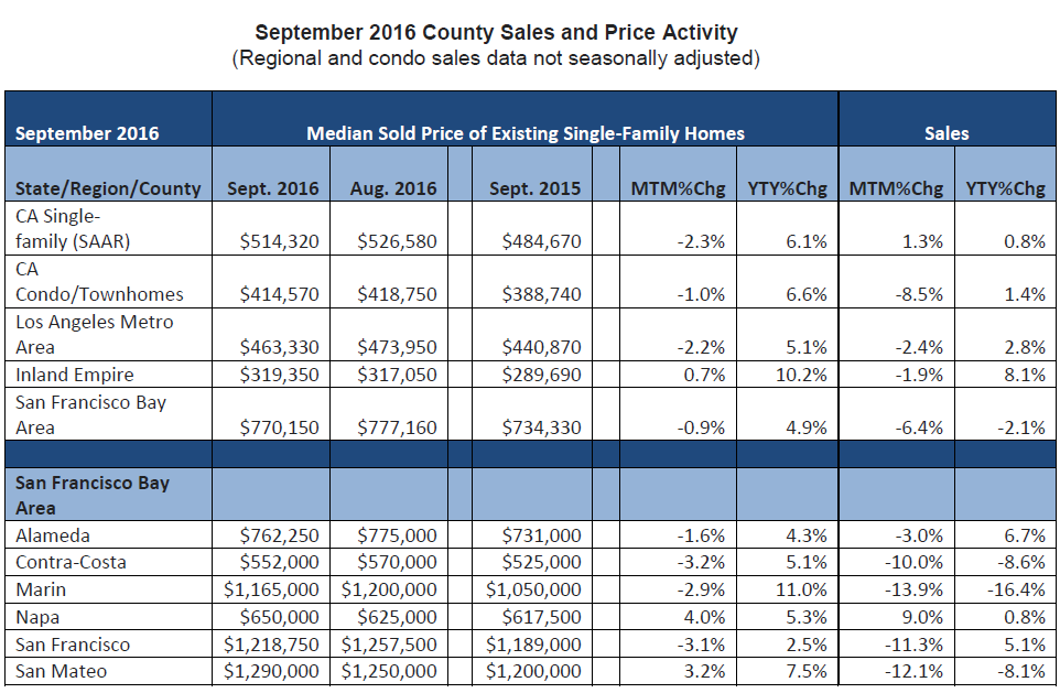 WPJ News | September 2016 County Sales and Price Activity