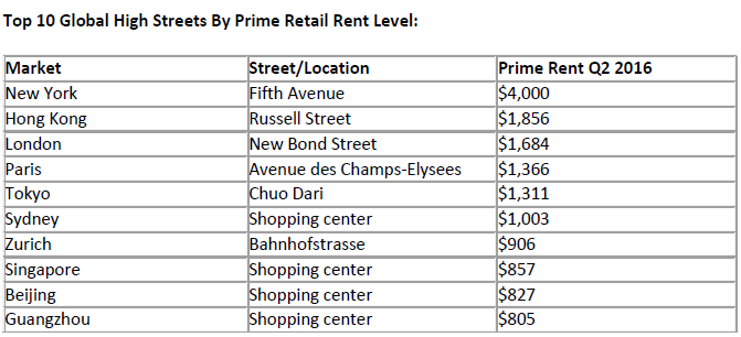 Top-10-Global-High-Streets-By-Prime-Retail-Rent-Level.png