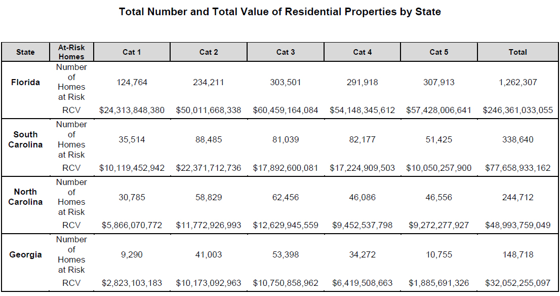 WPJ News | Total Number and Total Value of Residential Properties by State Hurricane Mathew Data