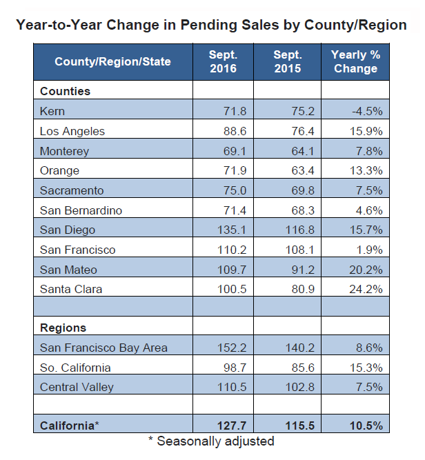 Year-to-Year-Change-in-Pending-Sales-by-County-Region-2016-2.png