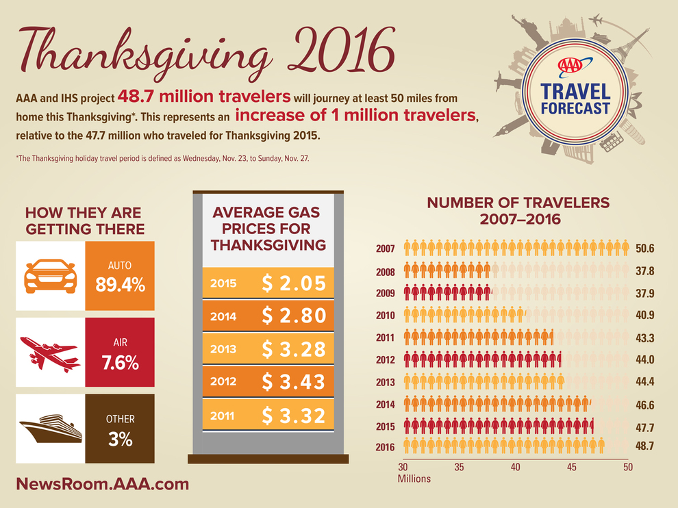WPJ News | 2016 Thanksgiving Travel Forecast