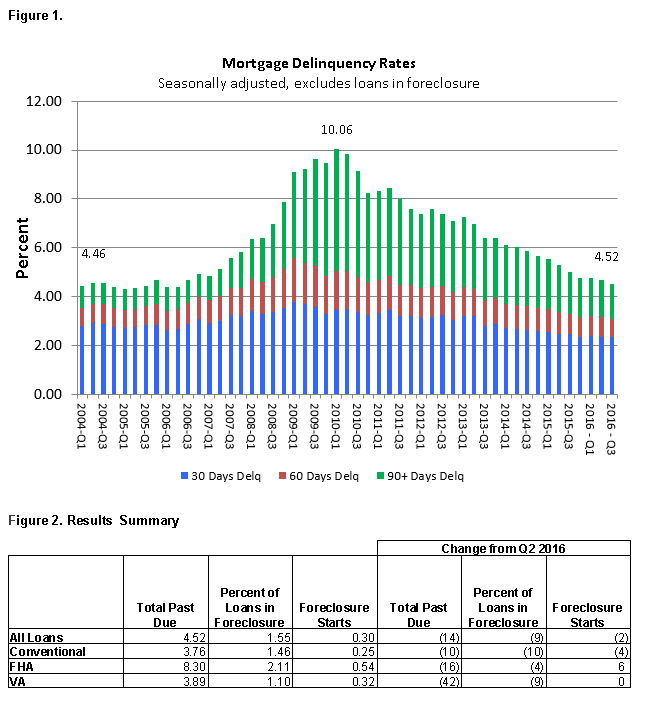 WPJ News | Mortgage Delinquency Rates in Q3 2016