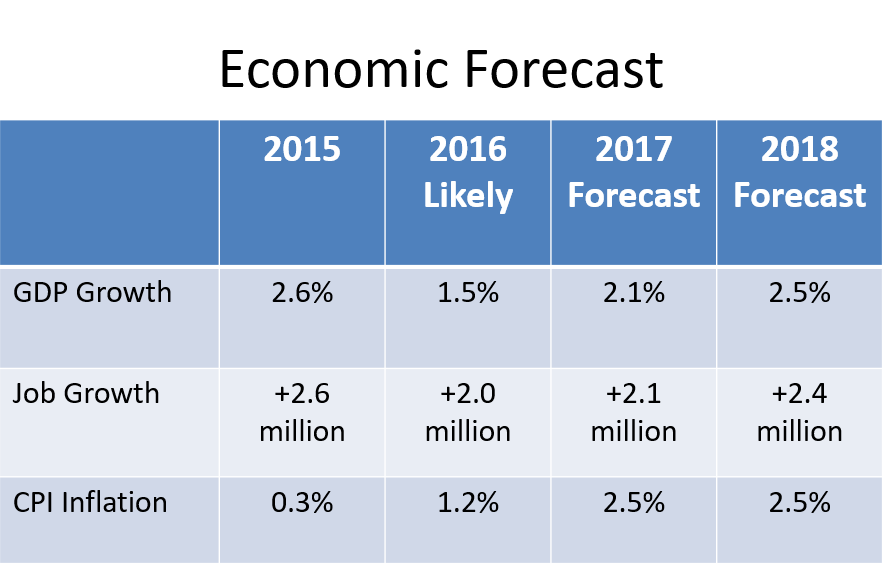 NAR-2017--Economic-Forecast.png