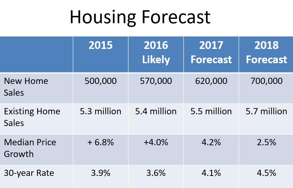 NAR-2017-Housing-Forecast.png