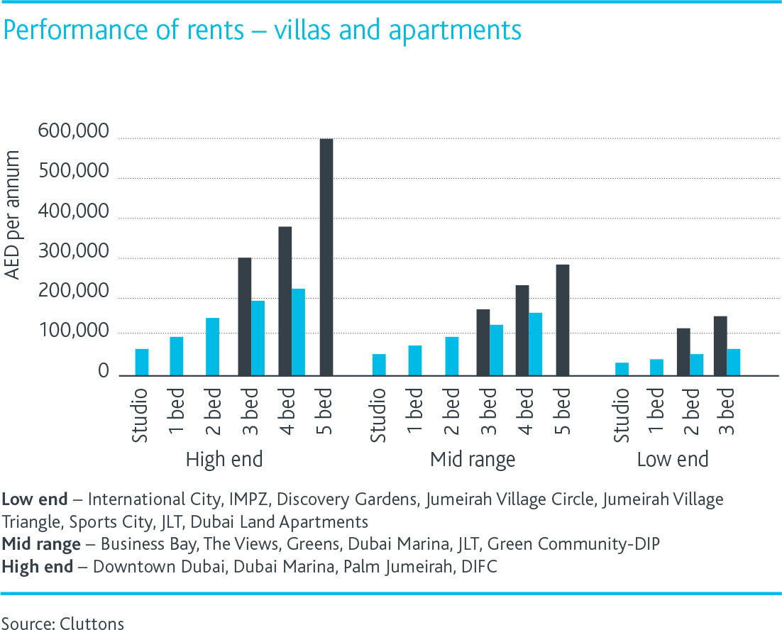 Performance-of-Rents.jpg