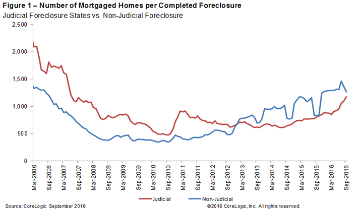 September-2016-National-Foreclosure-Report-chart-1.png