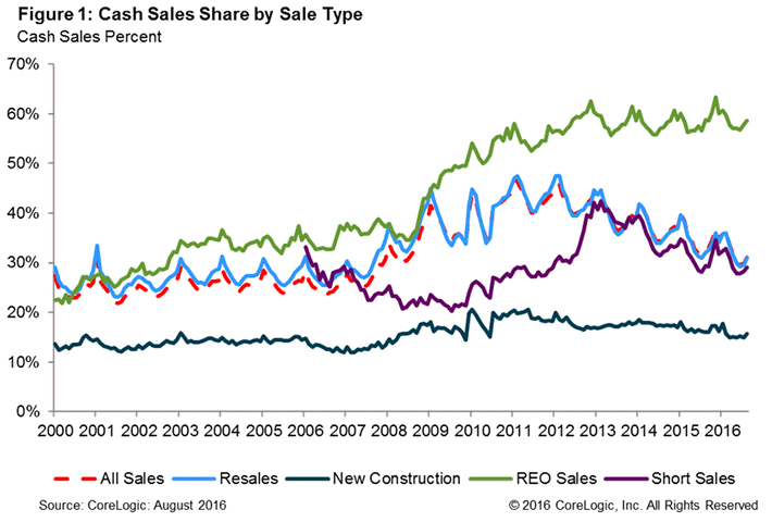 US-Cash-Sales-2016-chart-1.jpg