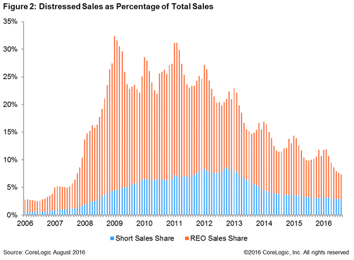 US-Distressed-Sales-2016.jpg