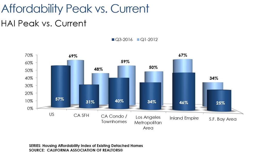 affordability-peak-2016.png