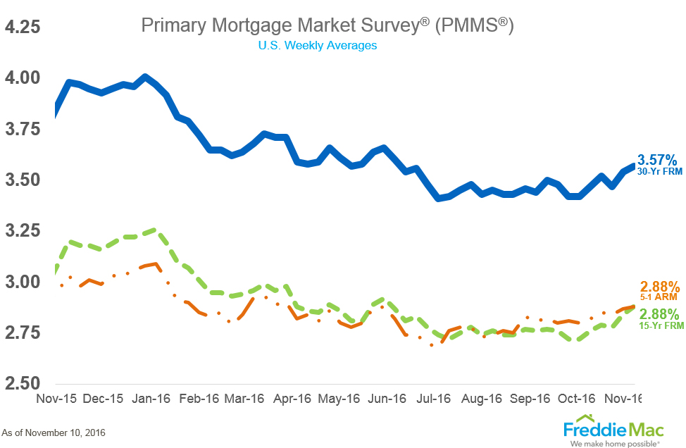 pmms_chart_lg-2.png