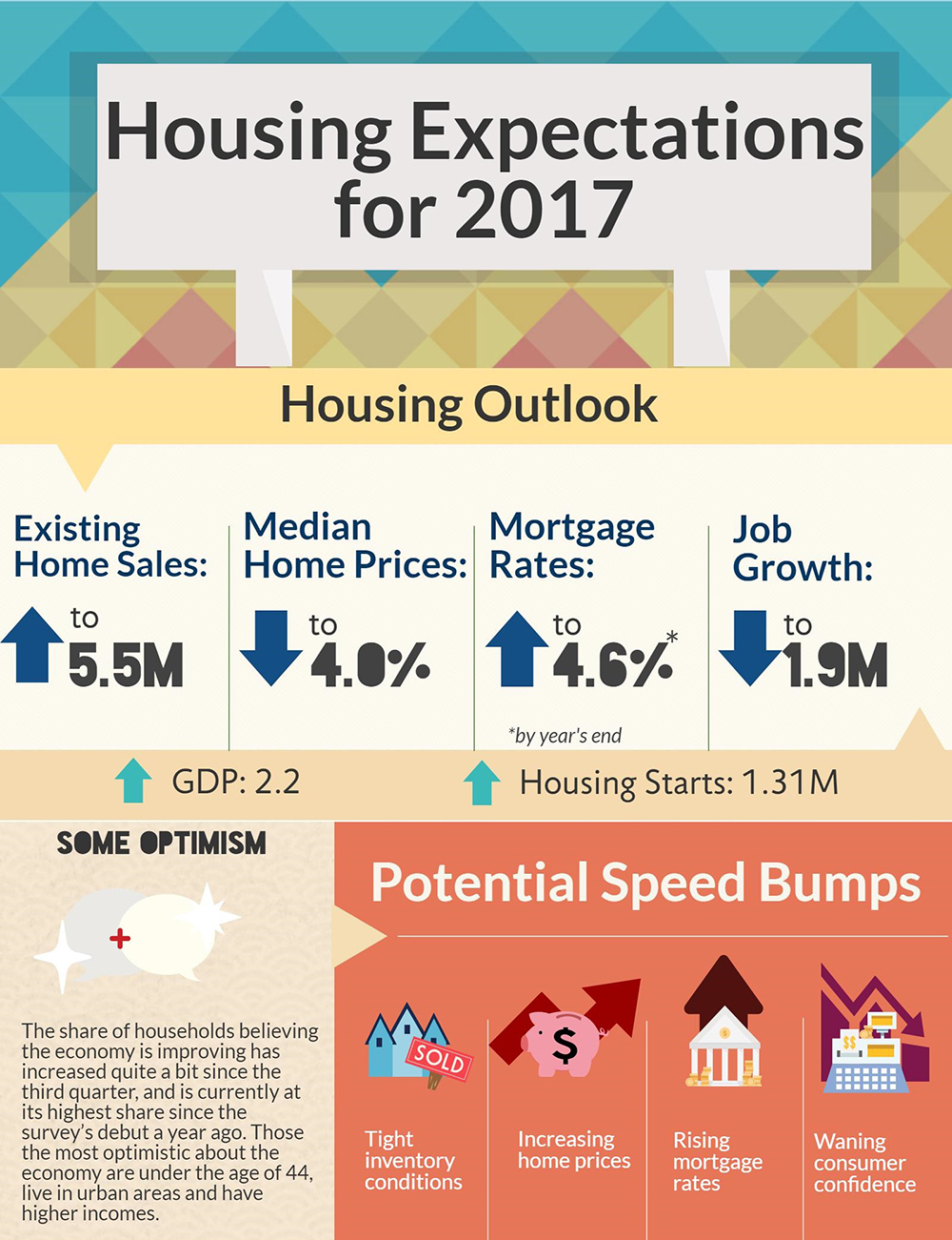 WPJ News | 2017 Housing Expectations Infographic