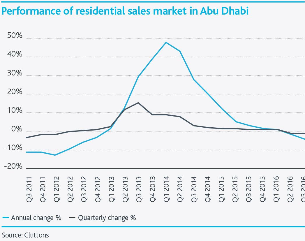 Abu-Dhabi-Residential-Property-Market--Chart2.png