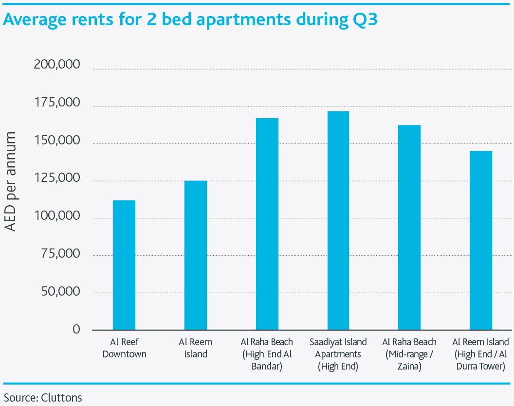 Abu-Dhabi-Residential-Property-Market--Chart3.png