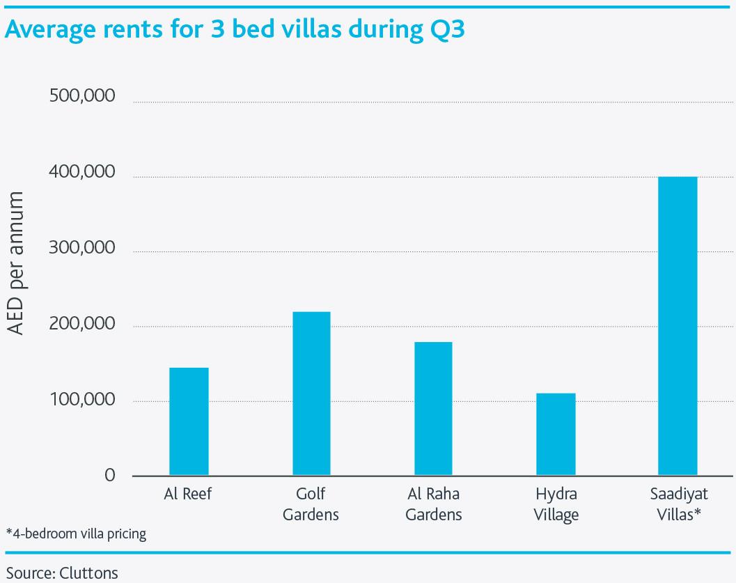 Abu-Dhabi-Residential-Property-Market--Chart4.png