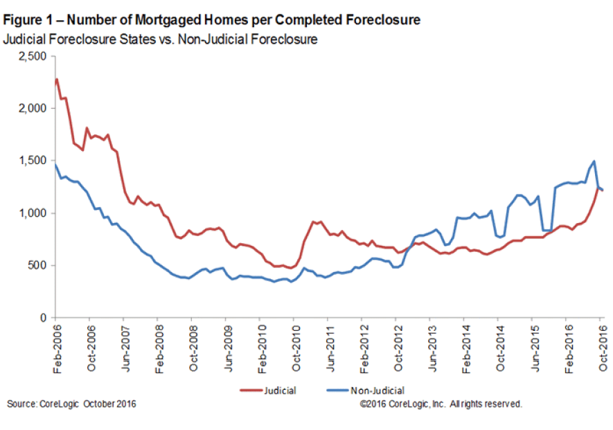 WPJ News | Number of Mortgaged Homes per Completed Foreclosure in October 2016
