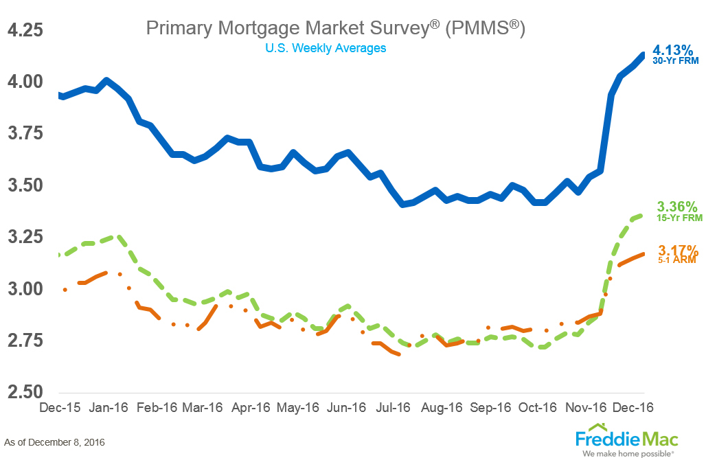 WPJ News | Primary Mortgage Survey PMMS for December 2016