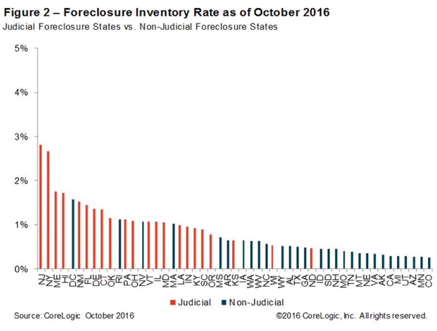 WPJ News | US Foreclosure Inventory Rate as of October 2016