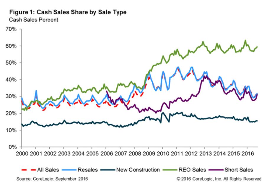 cash-sales-chart-1-2016.png