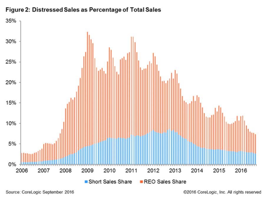 cash-sales-chart-2-2016.png