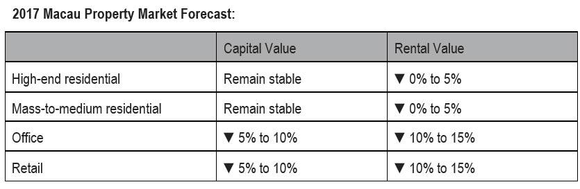 WPJ News | 2017 Macau Property Market Forecast