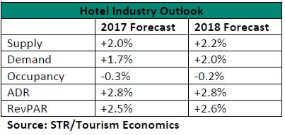 WPJ News | STR Hotel Industry Outlook for 2017