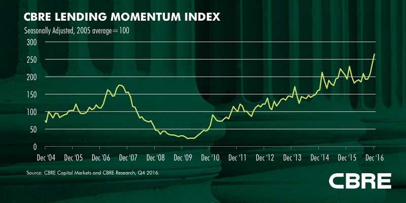 CBRE-Lending-Momentum-Index Q4 2016.jpg