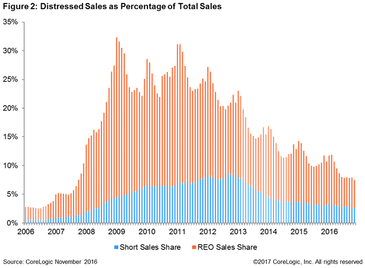 Distressed-sales-chart-2017.jpg
