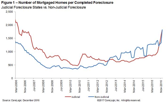 Number-of-mortgaged-homes-per-completed--foreclosure.jpg