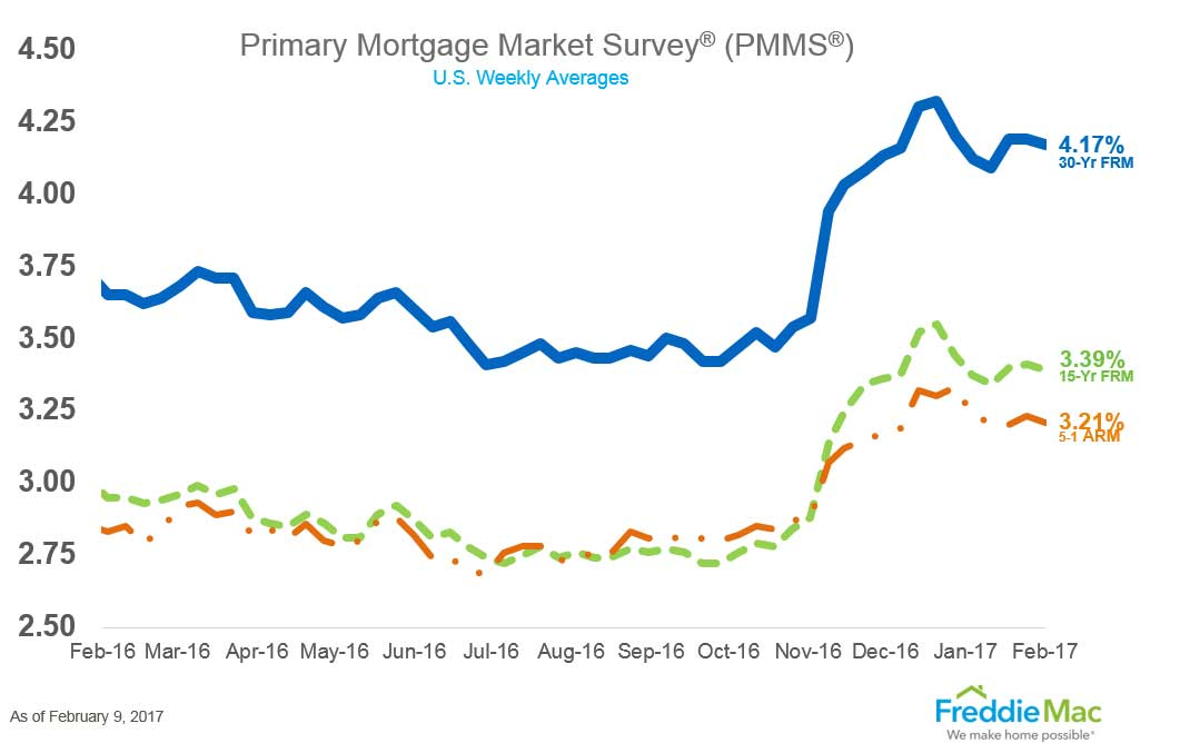 Primary-Mortgage-Market-Survey-Feb-2017.jpg