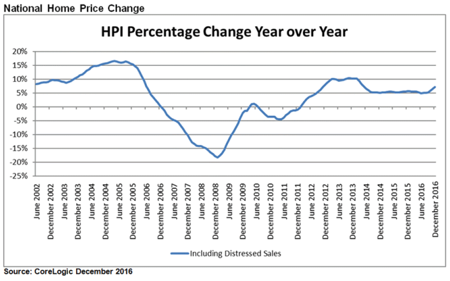 WPJ News | US National Home Price Change - HPI Percentage Change Year over Year