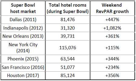 superbowl-and-houston-hotel-industry.jpg