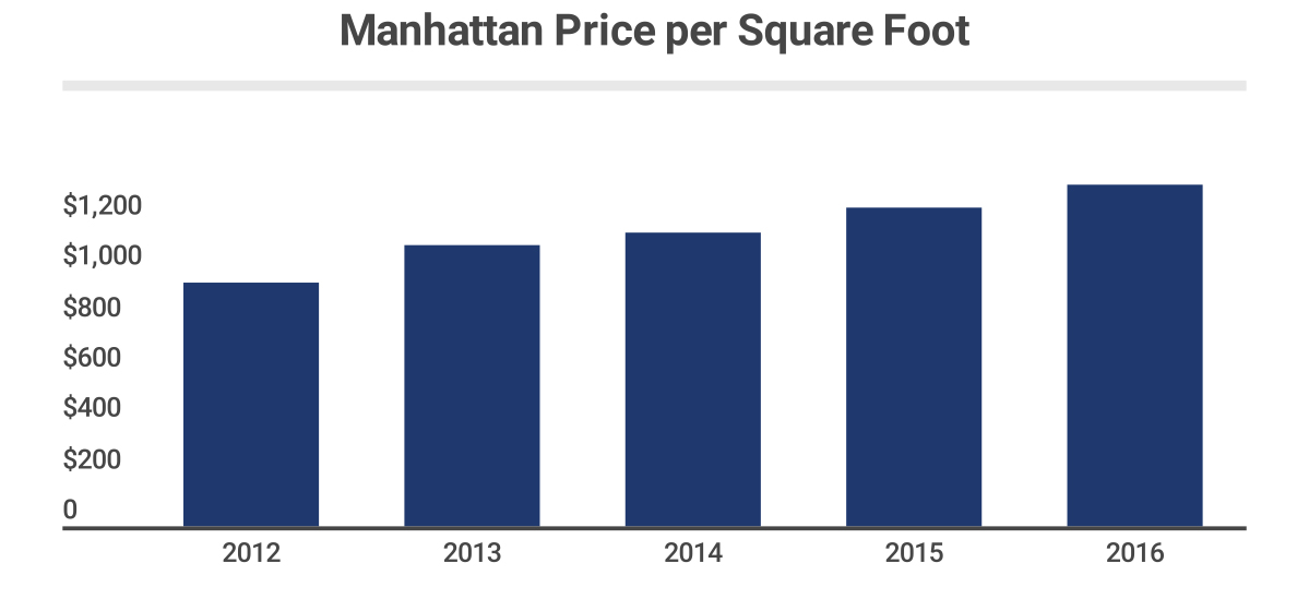 Manhattan-Price-per-Square-Foot.jpg