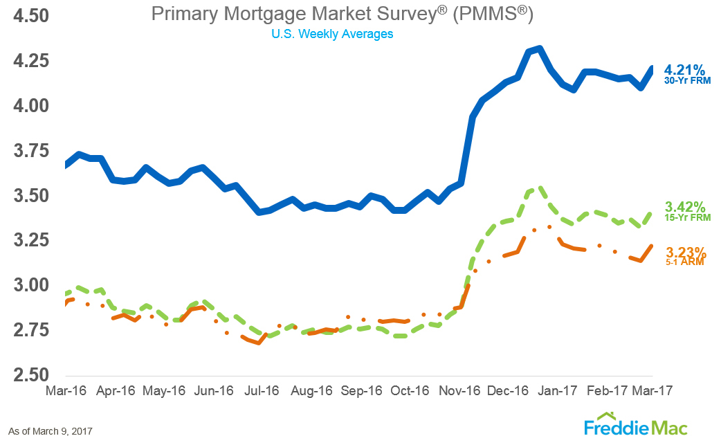 WPJ News | Primary Mortgage Market Survey - March 2017